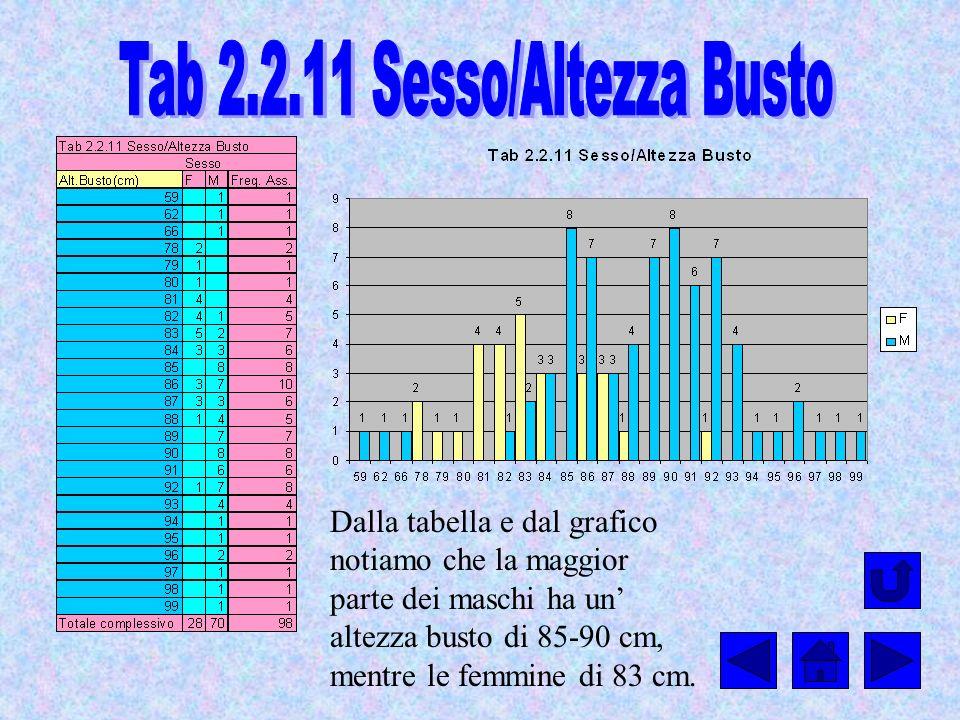 Tab 2.2.11 Sesso/Altezza Busto