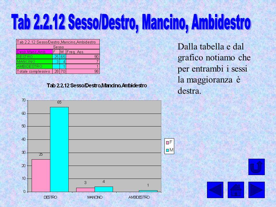 Tab 2.2.12 Sesso/Destro, Mancino, Ambidestro