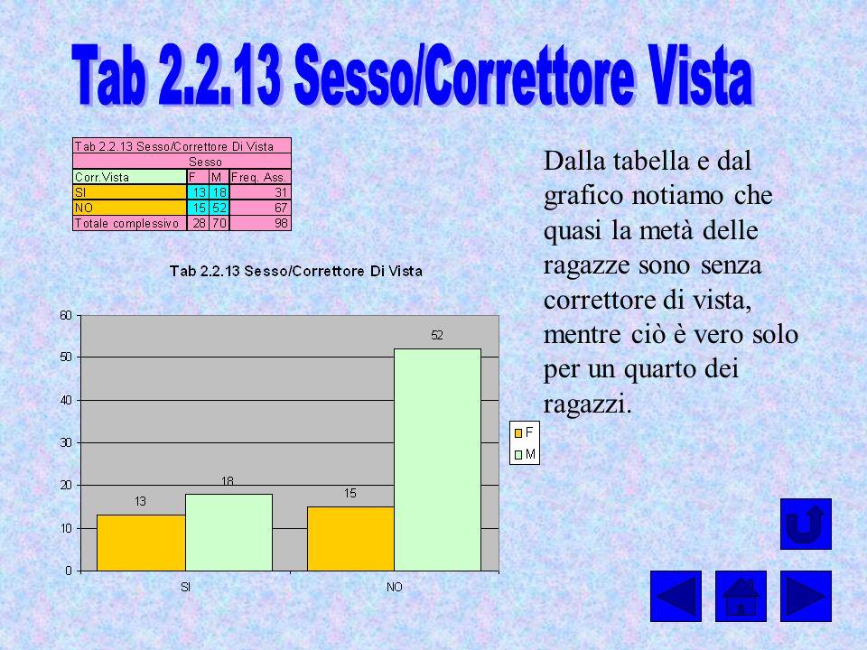 Tab 2.2.13 Sesso/Correttore Vista