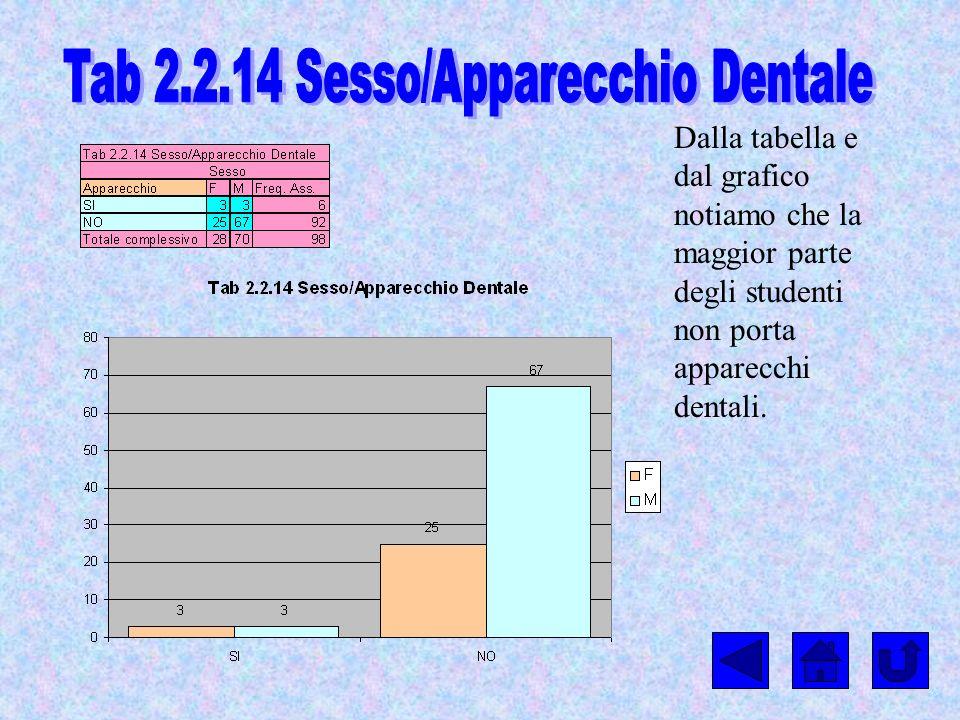 Tab 2.2.14 Sesso/Apparecchio Dentale