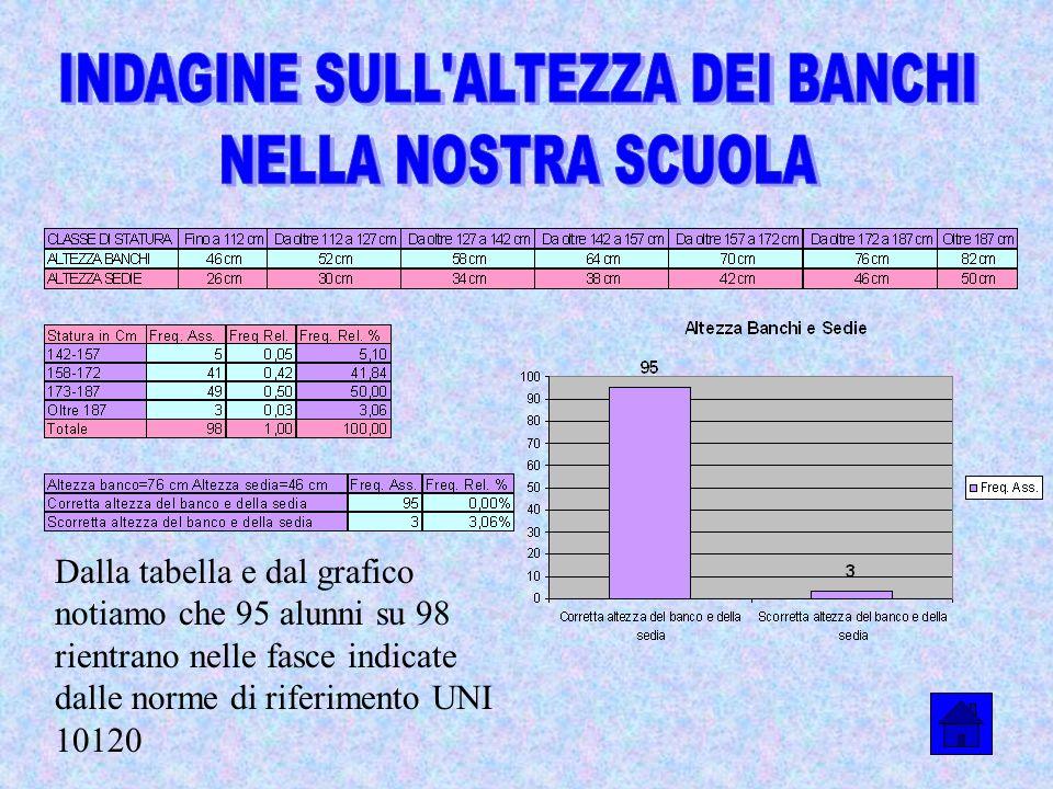 INDAGINE SULL ALTEZZA DEI BANCHI