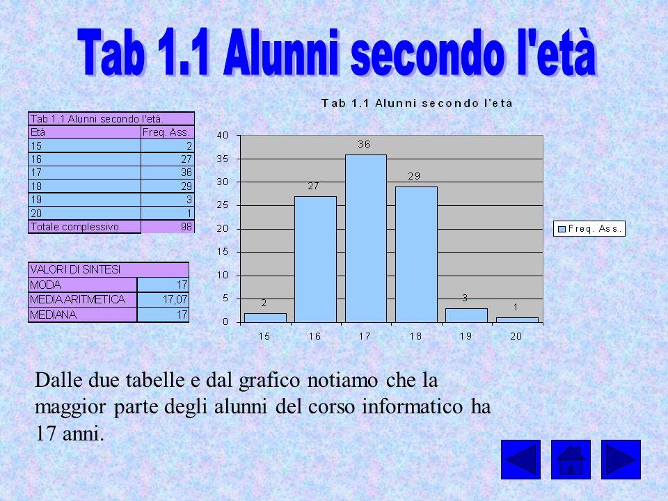 Tab 1.1 Alunni secondo l età