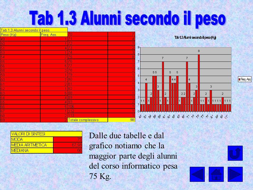 Tab 1.3 Alunni secondo il peso