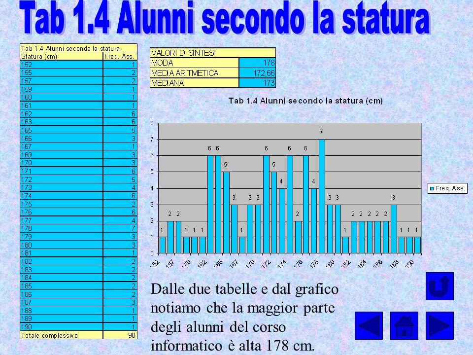 Tab 1.4 Alunni secondo la statura