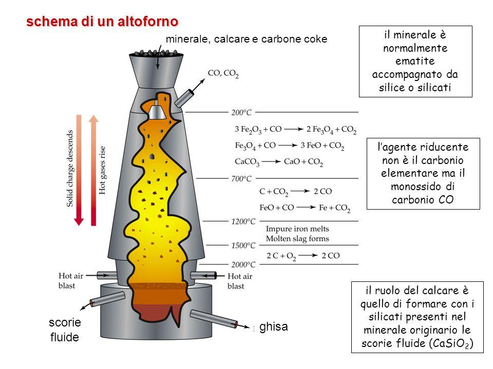 il minerale è normalmente ematite accompagnato da silice o silicati