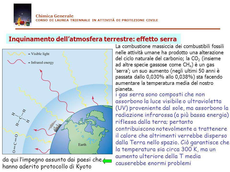Inquinamento dell'atmosfera terrestre: effetto serra