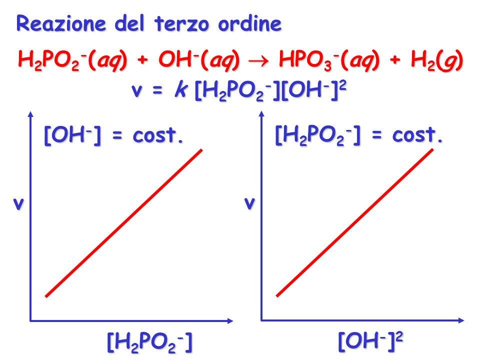 H2PO2-(aq) + OH-(aq)  HPO3-(aq) + H2(g)