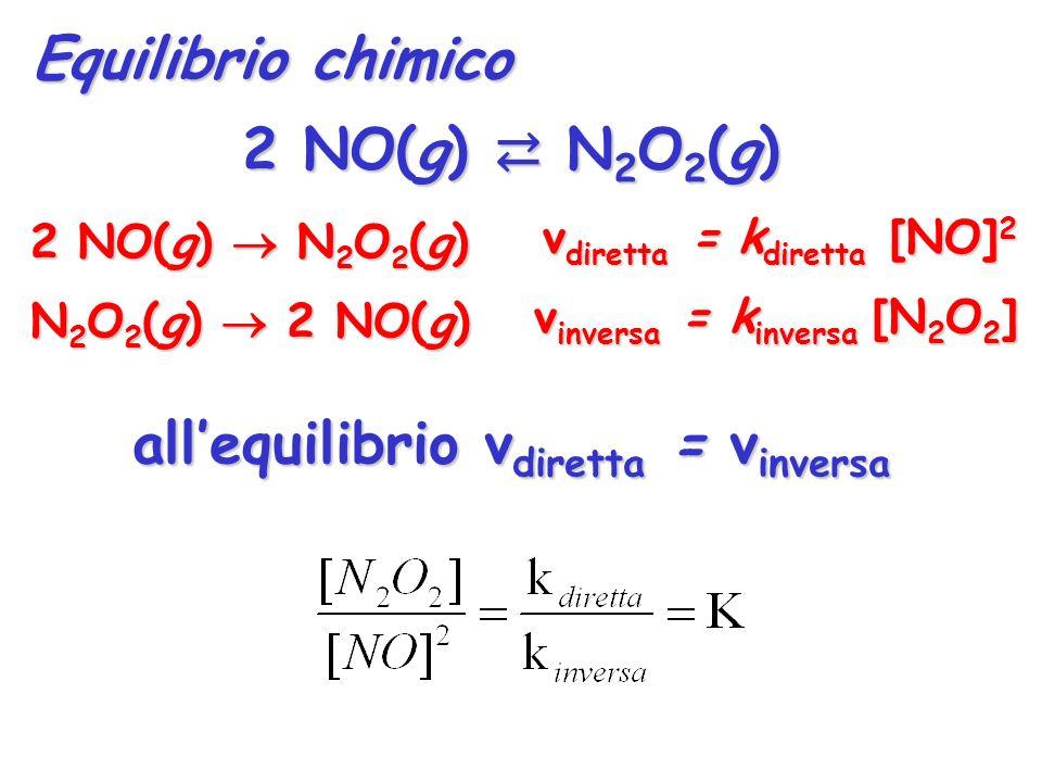 2 NO(g) ⇄ N2O2(g) all'equilibrio vdiretta = vinversa