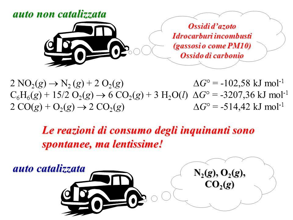 Idrocarburi incombusti