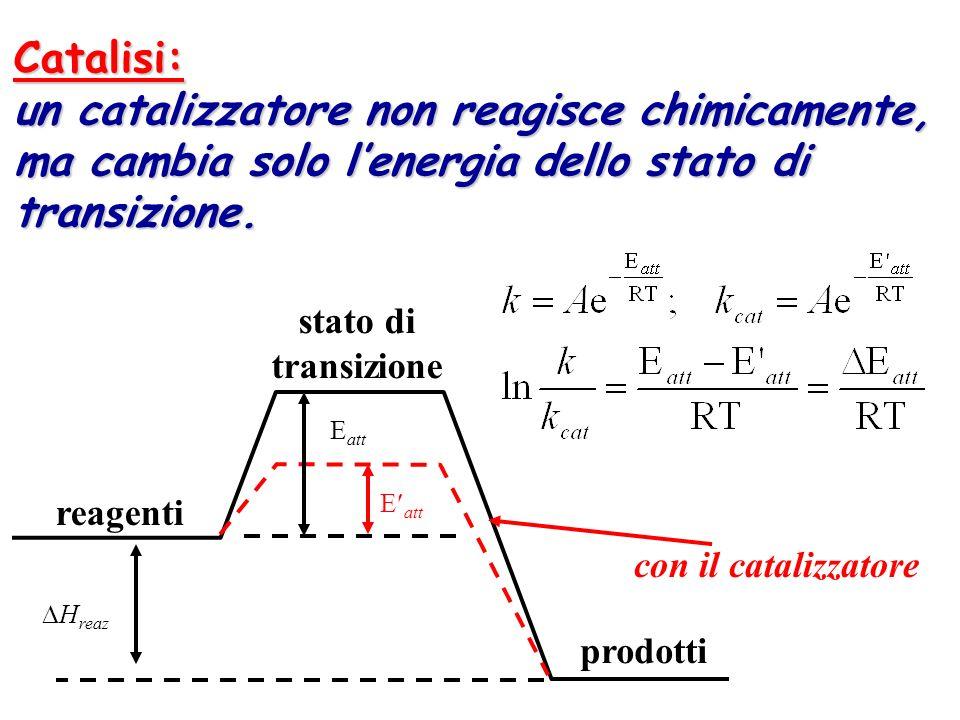 Catalisi:un catalizzatore non reagisce chimicamente, ma cambia solo l'energia dello stato di transizione.