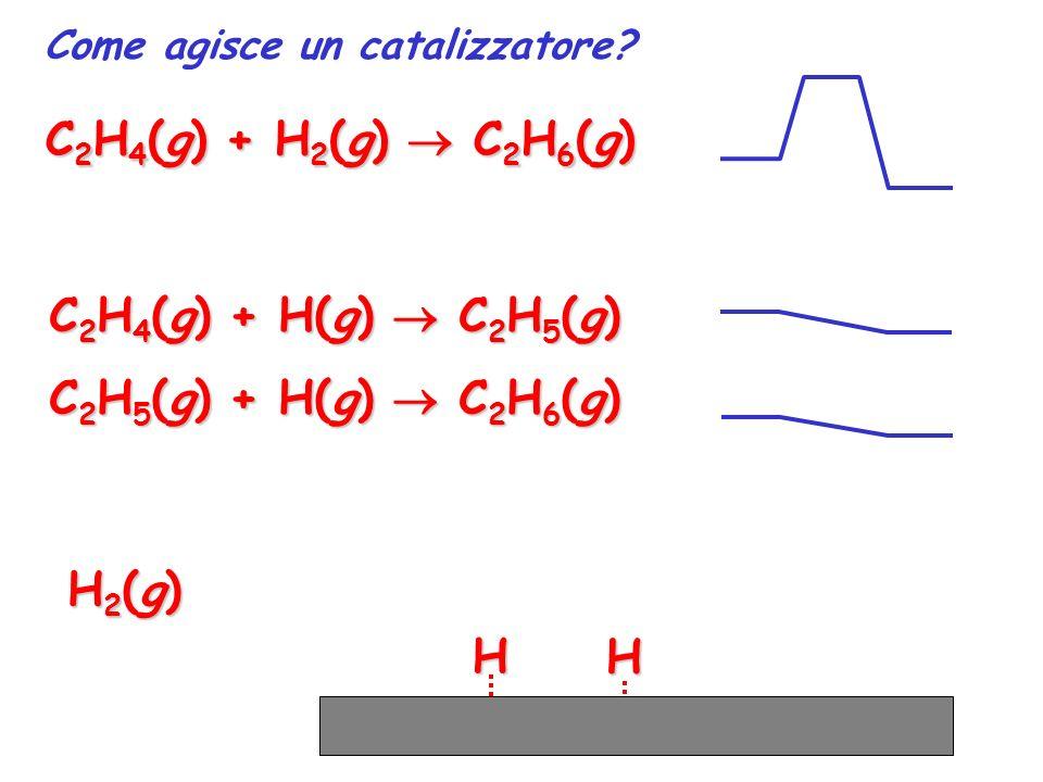 C2H4(g) + H2(g)  C2H6(g) C2H4(g) + H(g)  C2H5(g)