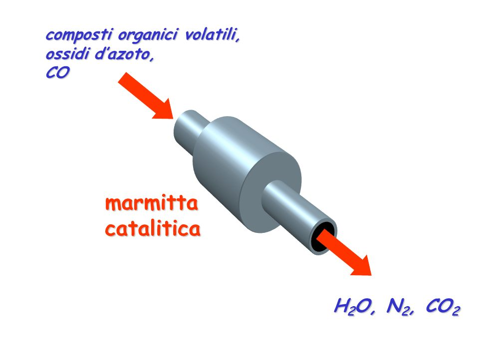 marmitta catalitica H2O, N2, CO2 composti organici volatili,