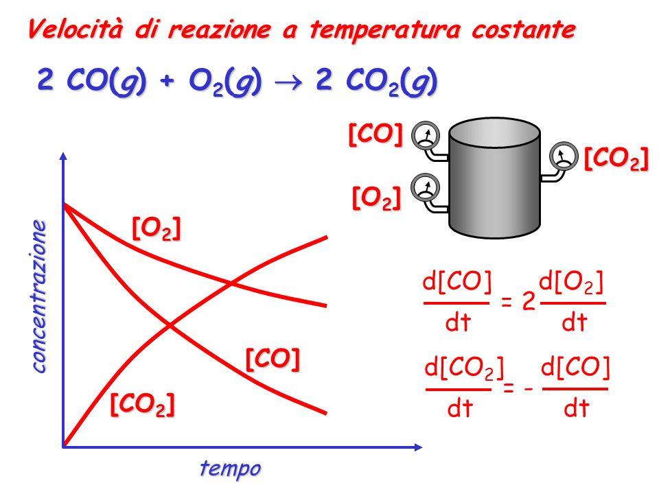 2 CO(g) + O2(g)  2 CO2(g) Velocità di reazione a temperatura costante