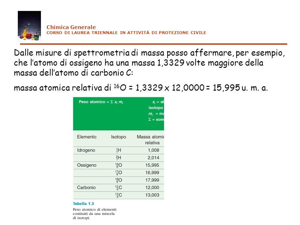 massa atomica relativa di 16O = 1,3329 x 12,0000 = 15,995 u. m. a.