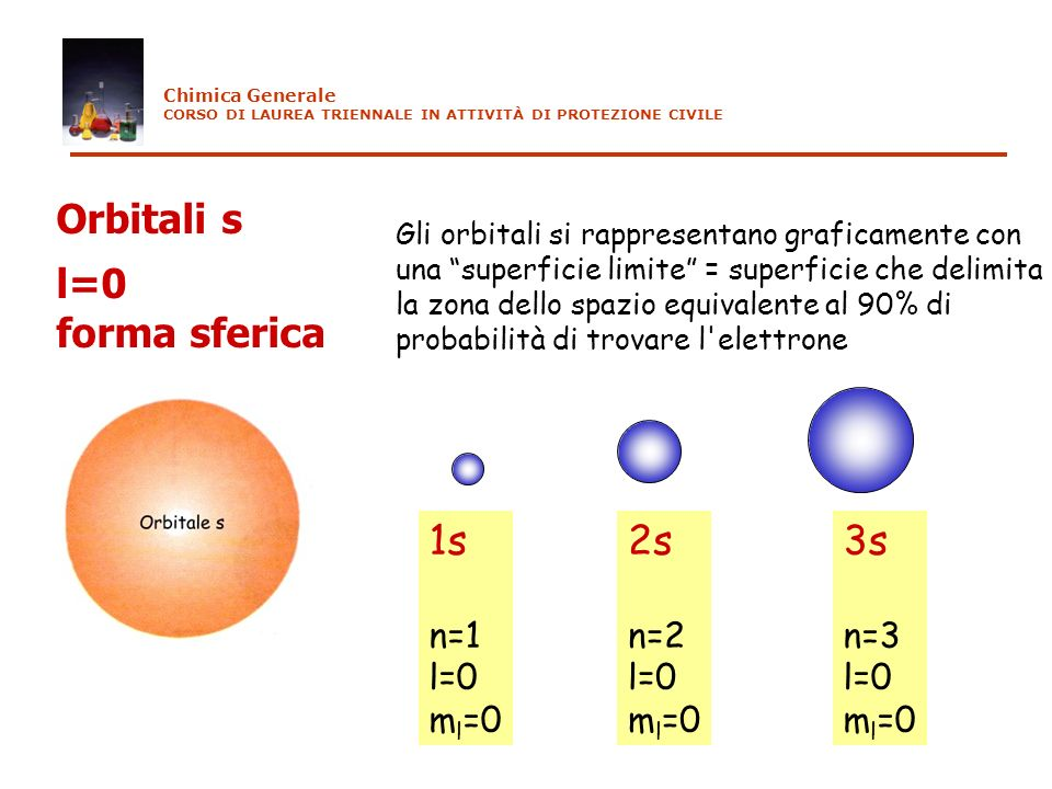 Orbitali s l=0 forma sferica 1s 2s 3s n=1 l=0 ml=0 n=2 l=0 ml=0 n=3