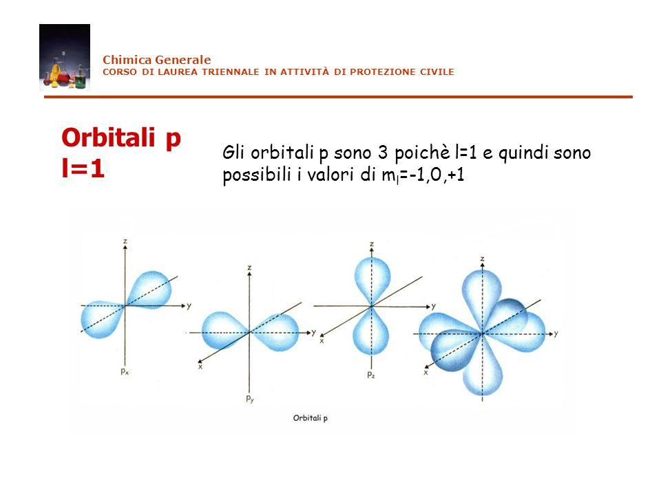 Orbitali p l=1 Gli orbitali p sono 3 poichè l=1 e quindi sono