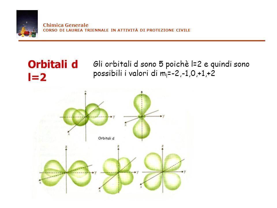 Orbitali d l=2 Gli orbitali d sono 5 poichè l=2 e quindi sono