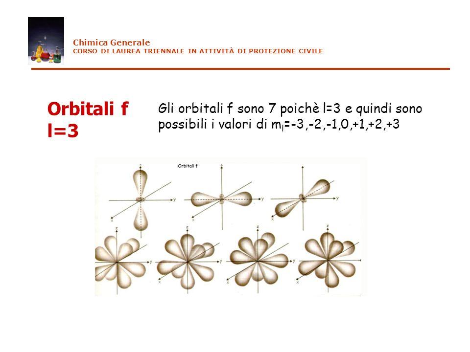 Orbitali f l=3 Gli orbitali f sono 7 poichè l=3 e quindi sono