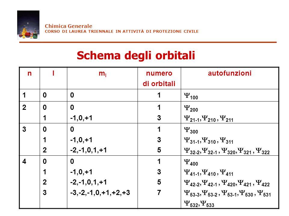 Schema degli orbitali n l ml numero di orbitali autofunzioni 1 100 2