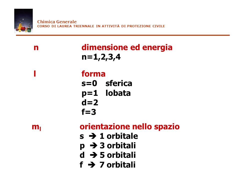 n dimensione ed energia n=1,2,3,4