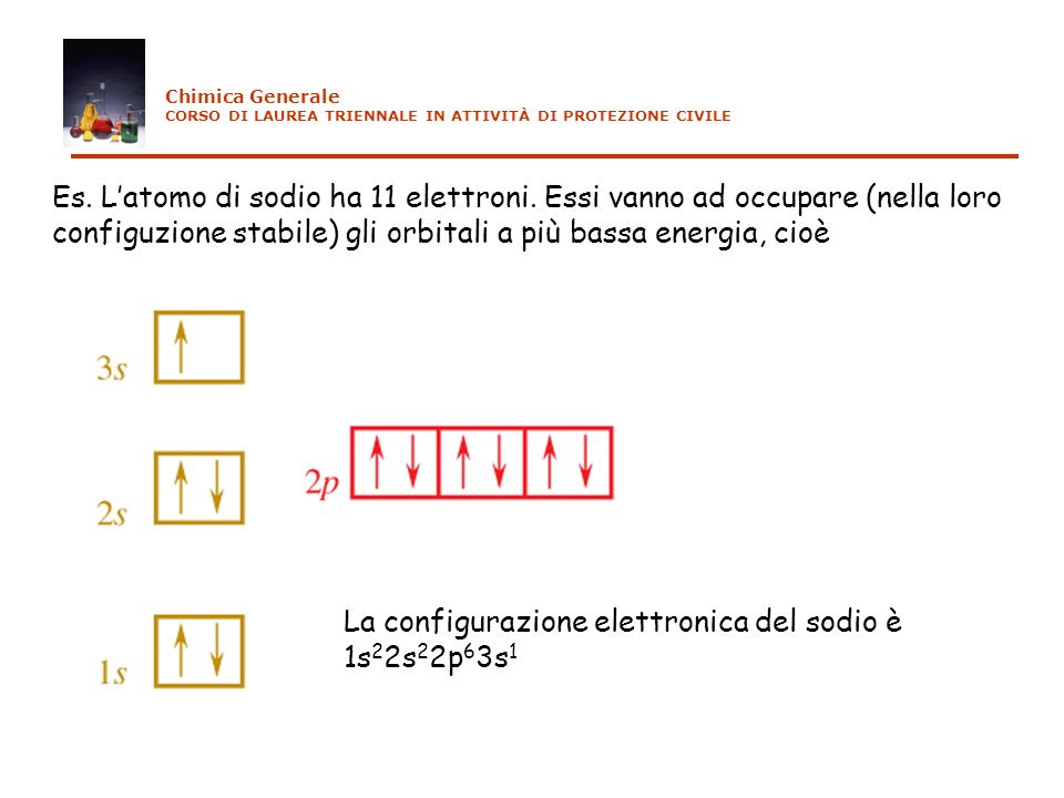 La configurazione elettronica del sodio è 1s22s22p63s1