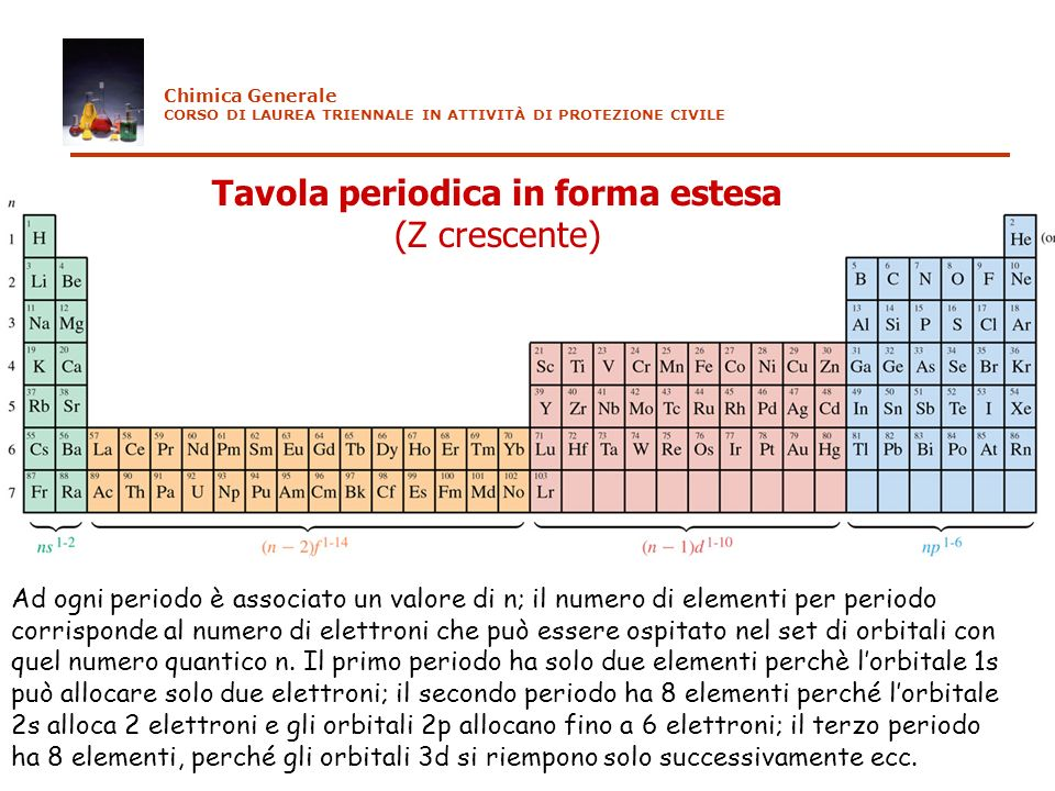 Tavola periodica in forma estesa