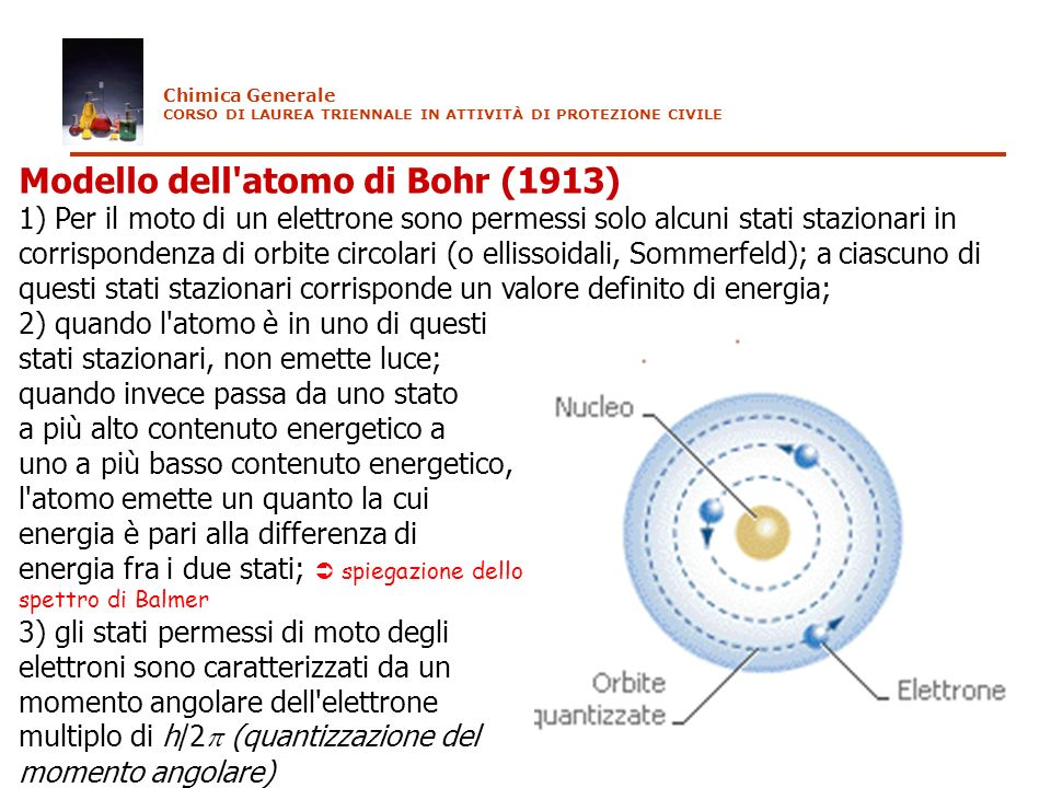 Modello dell atomo di Bohr (1913)