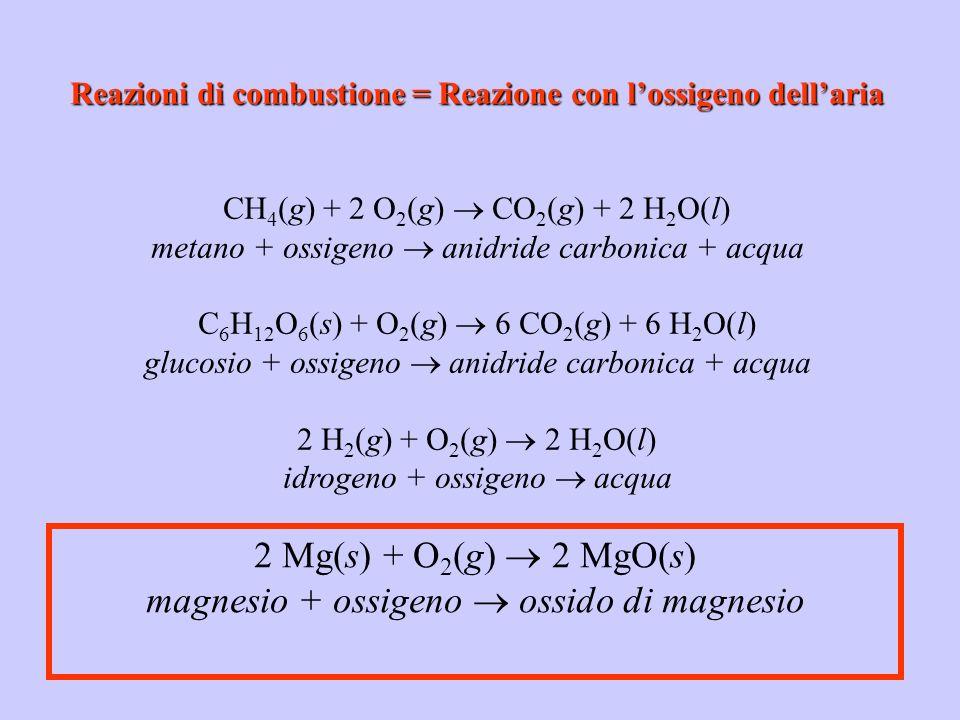 Reazioni di combustione = Reazione con l'ossigeno dell'aria