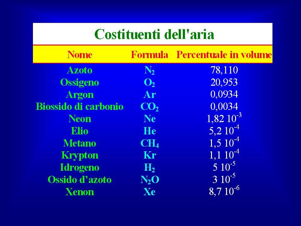 Costituenti dell'aria