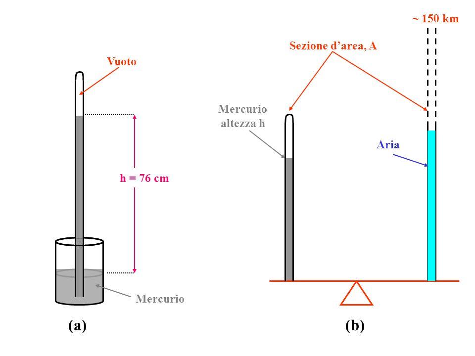 (a) (b) ~ 150 km Sezione d'area, A Vuoto Mercurio altezza h Aria