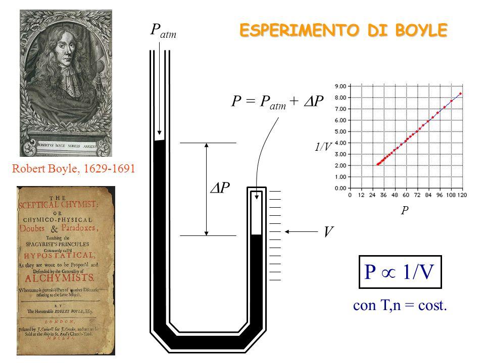 P  1/V Patm ESPERIMENTO DI BOYLE P = Patm + P P V con T,n = cost.
