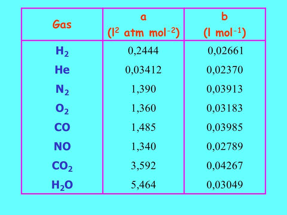 Gas a. (l2 atm mol-2) b. (l mol-1) H2. 0,2444. 0,02661. He. 0,03412. 0,02370. N2. 1,390.