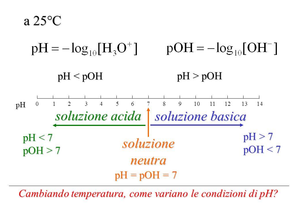 a 25°C soluzione acida soluzione basica soluzione neutra pH < pOH
