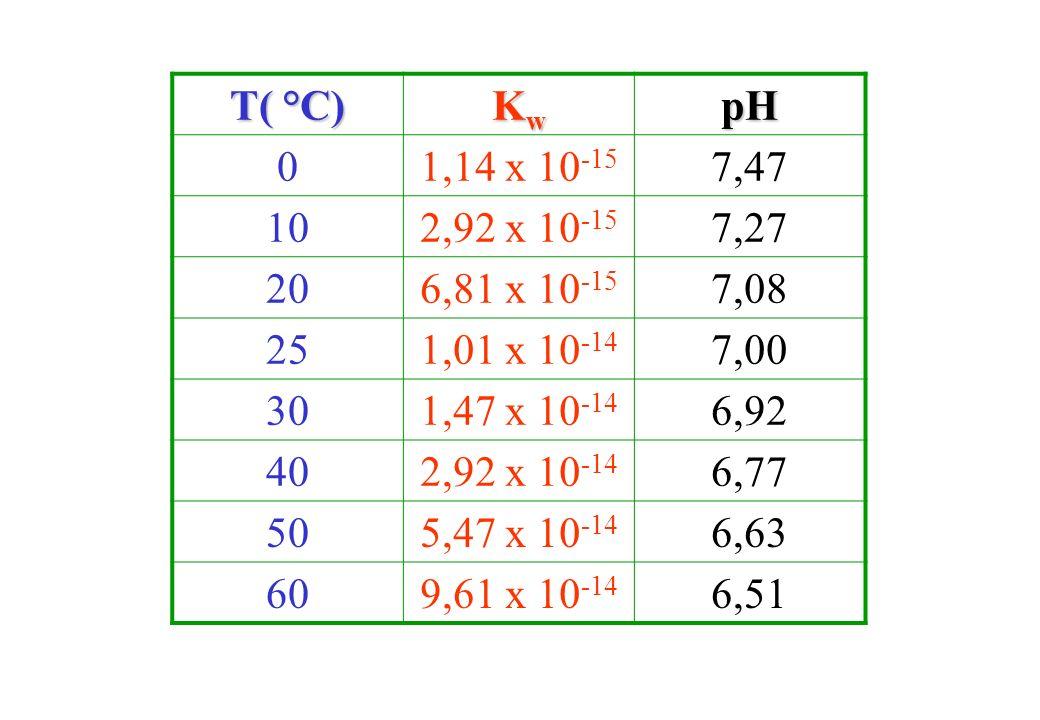 T( °C) Kw. pH. 1,14 x 10-15. 7,47. 10. 2,92 x 10-15. 7,27. 20. 6,81 x 10-15. 7,08. 25. 1,01 x 10-14.