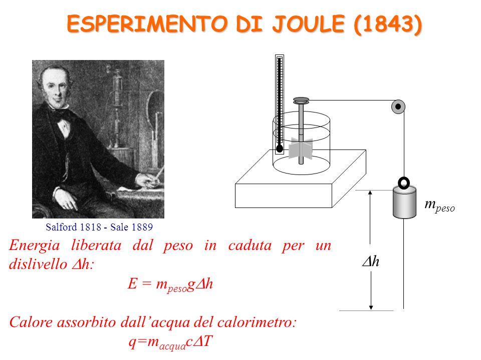 ESPERIMENTO DI JOULE (1843)