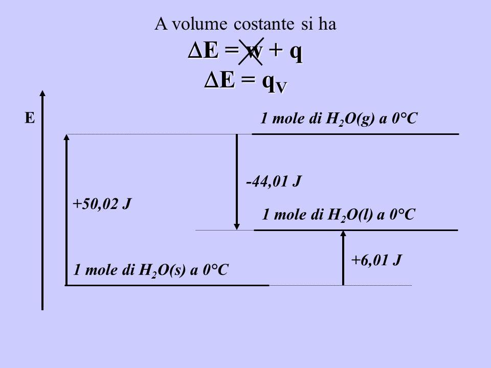 E = w + q E = qV A volume costante si ha E 1 mole di H2O(g) a 0°C