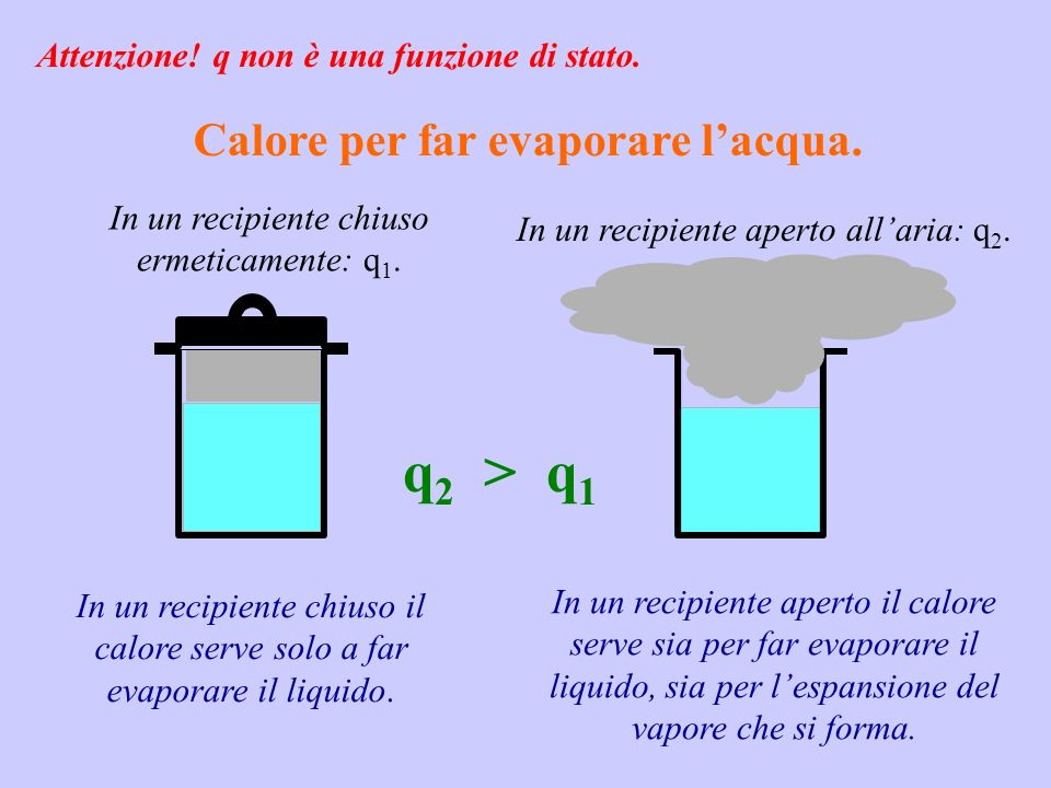 Calore per far evaporare l'acqua.