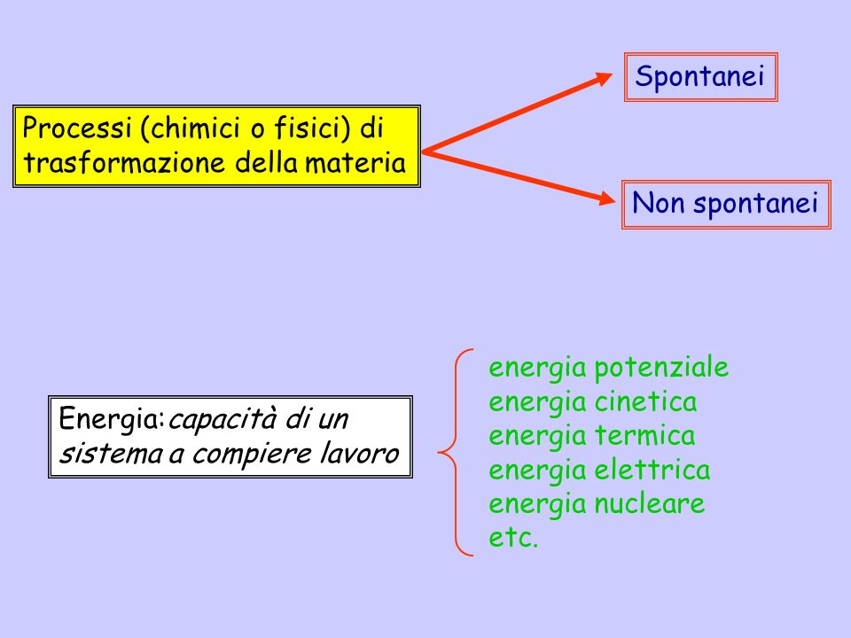 Spontanei Processi (chimici o fisici) di. trasformazione della materia. Non spontanei. Energia:capacità di un sistema a compiere lavoro.