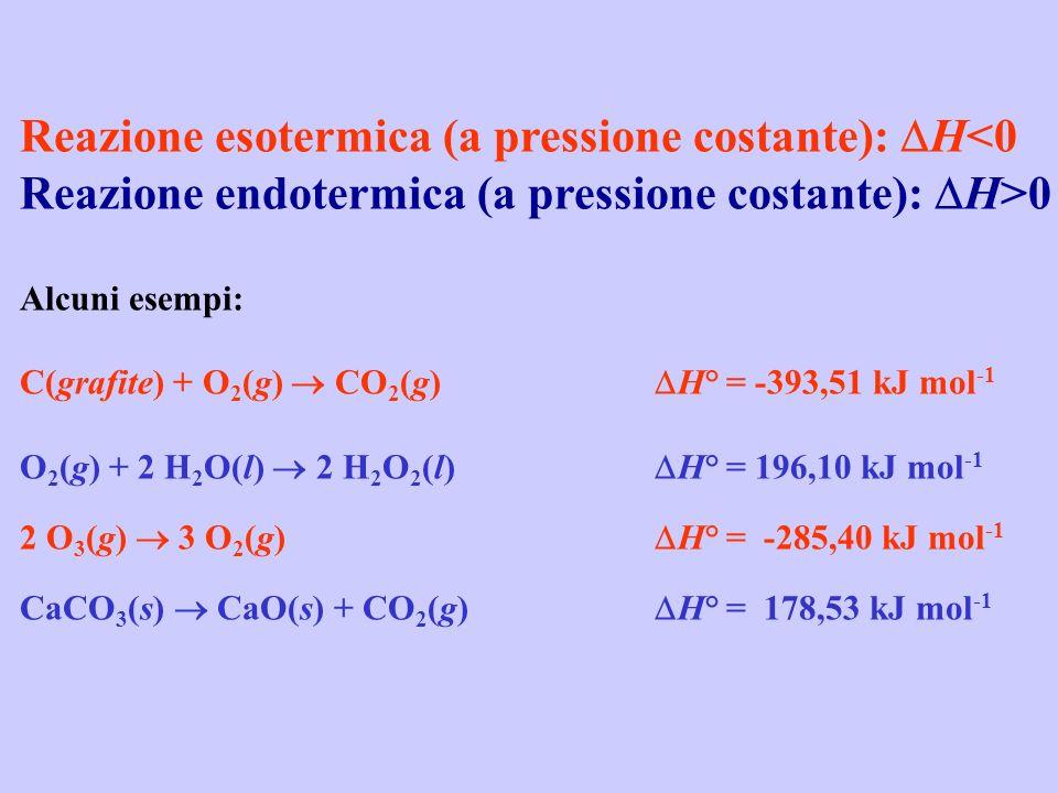Reazione esotermica (a pressione costante): H<0