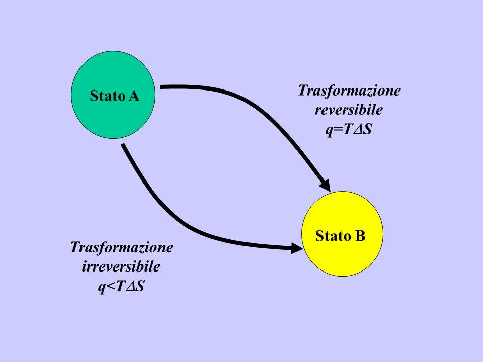 Trasformazione reversibile q=TS Stato A Stato B Trasformazione irreversibile q<TS