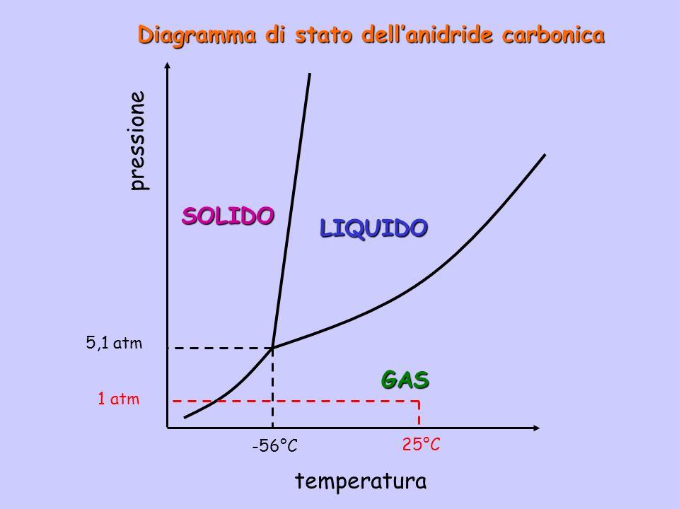 Diagramma di stato dell'anidride carbonica
