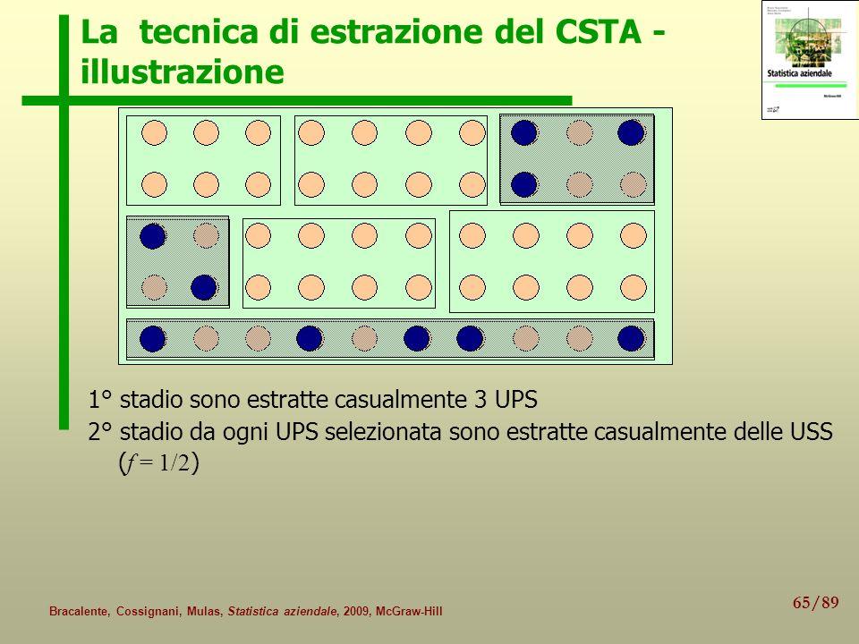 La tecnica di estrazione del CSTA - illustrazione