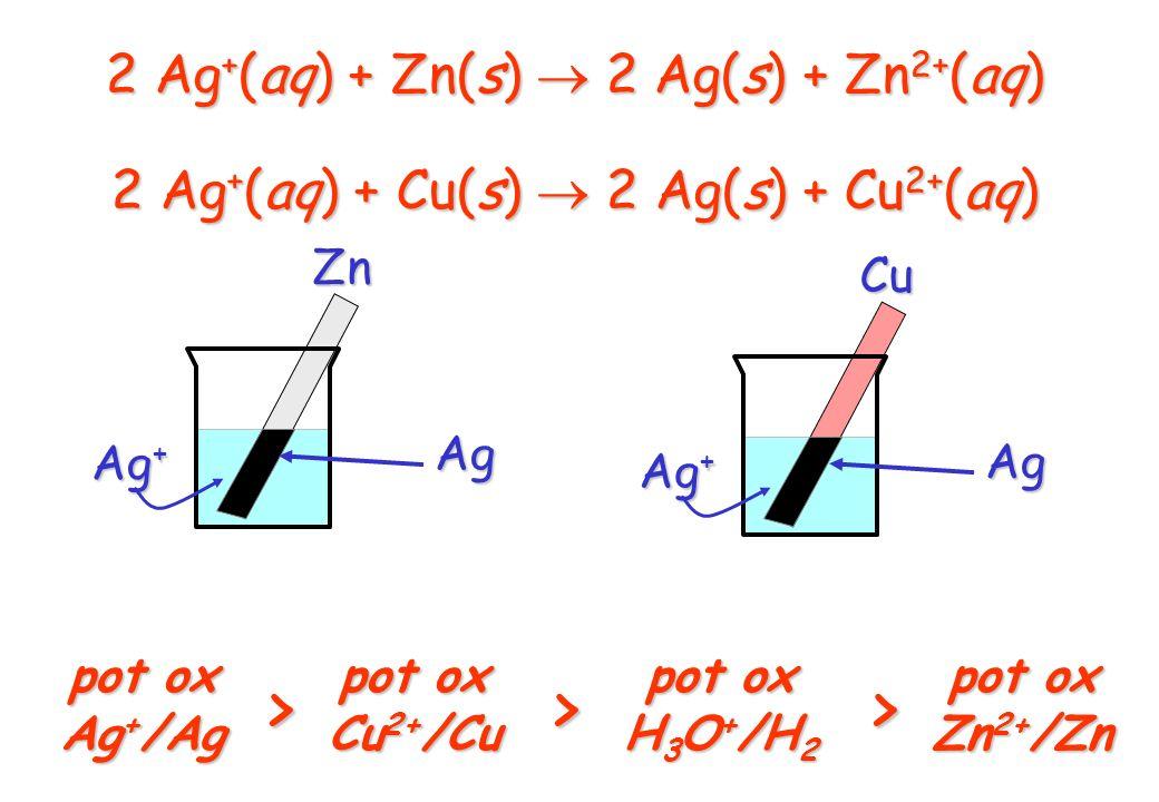 > 2 Ag+(aq) + Zn(s)  2 Ag(s) + Zn2+(aq)