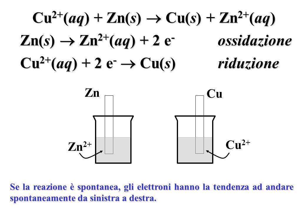 Cu2+(aq) + Zn(s)  Cu(s) + Zn2+(aq)