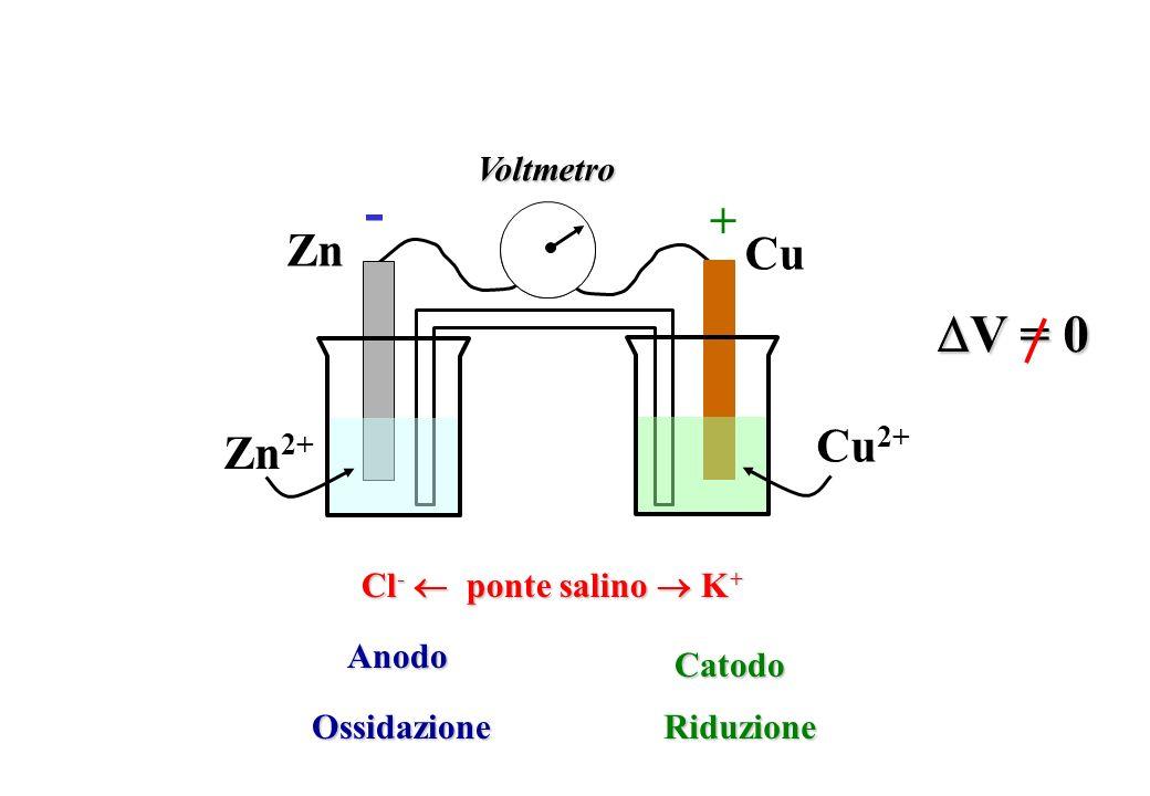 - V = 0 + Zn Cu Cu2+ Zn2+ Voltmetro Cl-  ponte salino  K+ Anodo