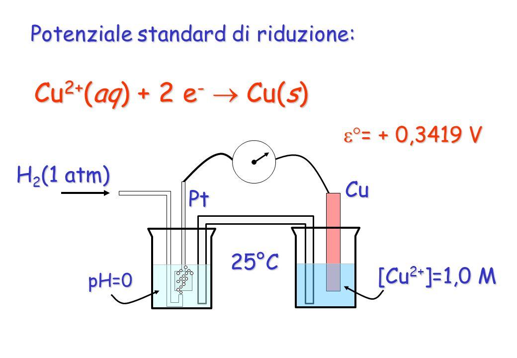 Cu2+(aq) + 2 e-  Cu(s) Potenziale standard di riduzione: