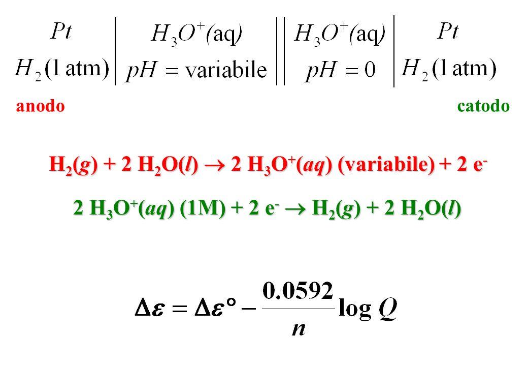 H2(g) + 2 H2O(l)  2 H3O+(aq) (variabile) + 2 e-