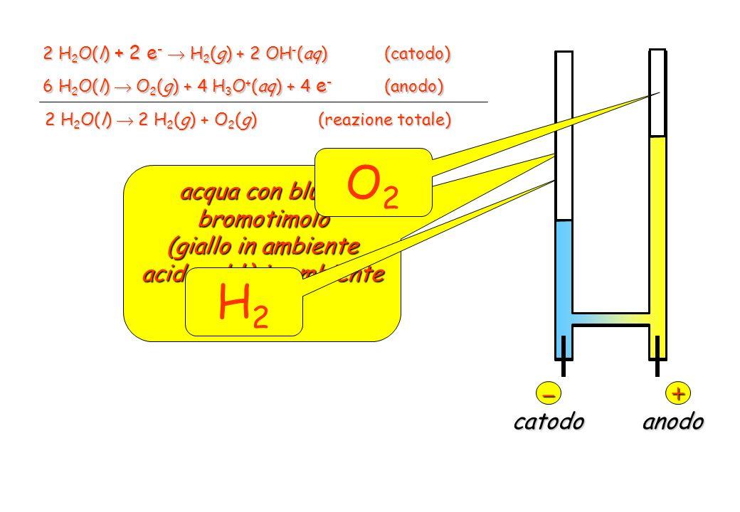 O2 H2 acqua con blù di bromotimolo
