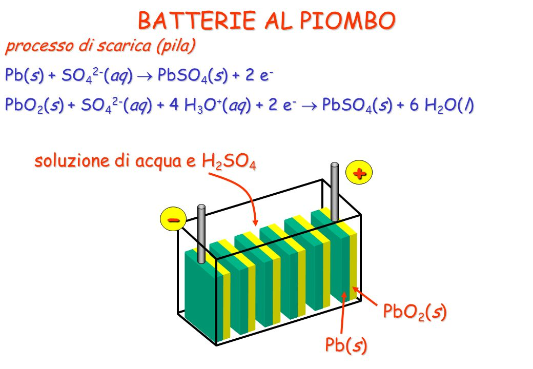 + – BATTERIE AL PIOMBO soluzione di acqua e H2SO4 PbO2(s) Pb(s)