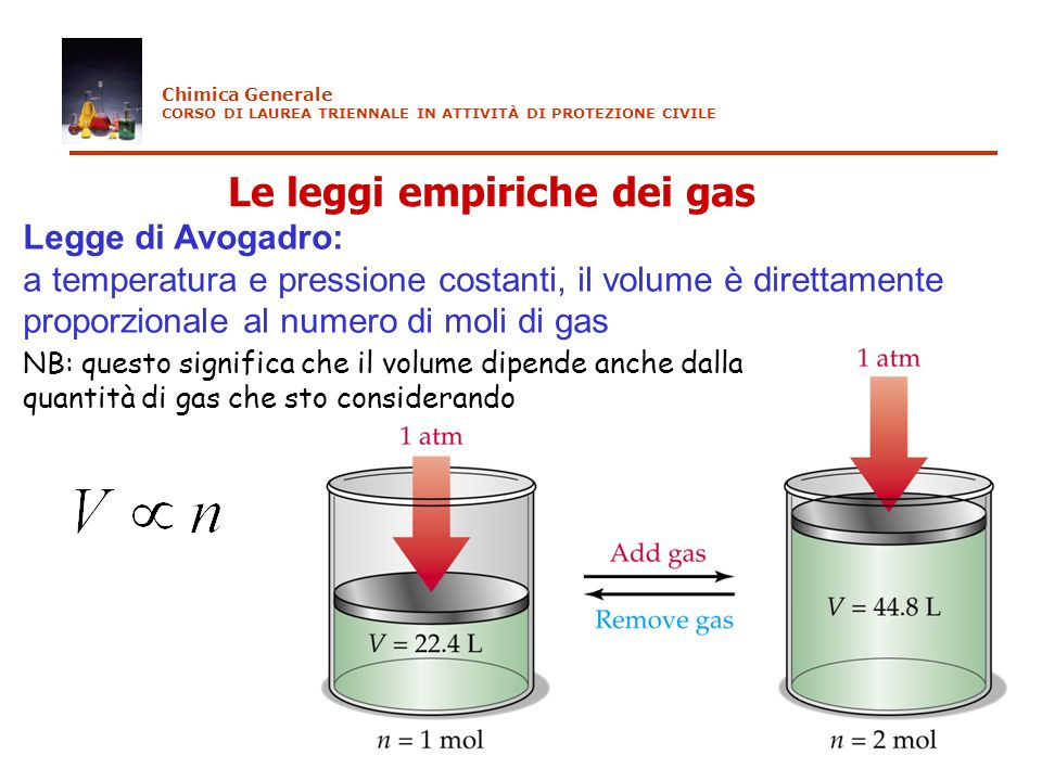 Le leggi empiriche dei gas